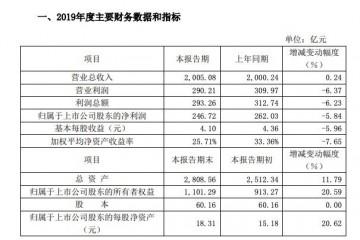 格力电器2019年净利润246.72亿元同比下降5.84%