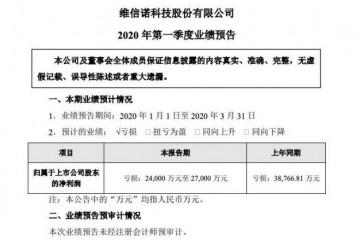 维信诺估计一季度亏本2.4亿-2.7亿元同比收窄