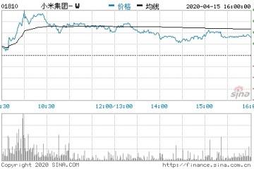 耗资2.5亿港元回购2455万股小米盘中涨近6%