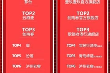 618战报:茅五剑领跑白酒销售榜单,剑南春表现抢眼