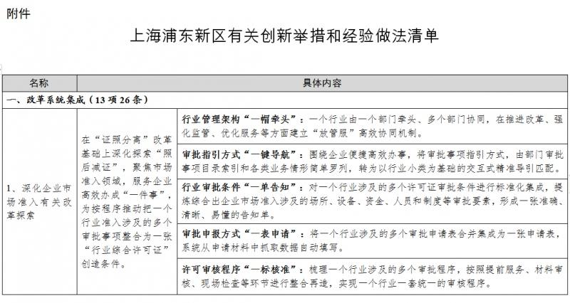 快来抄作业发改委总结51条浦东新区创新经验