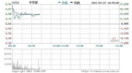 中手游港股高开5.2%获哔哩哔哩认购1.98亿股