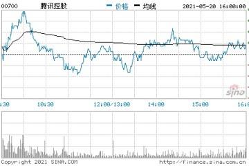 腾讯一季度QQ移动终端月活6.064亿同比减少12.6%