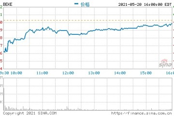 中信证券维持贝壳83.39美元/ADS的目标价维持买入评级