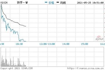 港股快手跌幅扩大至10%第一季度持续亏损