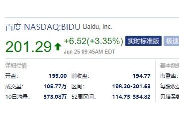 百度美股大涨超3%近日成立独立新公司昆仑芯